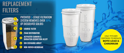 ZeroWater water filter system 5 stage infographic