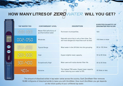 How long will my zerowater filter last infographic
