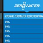 Ecobud Gentoo filters unavailable? Don't worry, all ZeroWater Water Filters remove 99% of Fluoride and a whole lot more!