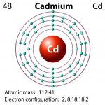 Cadmium in Your Tap Water? <br />Health Risk and What Can Be Done?