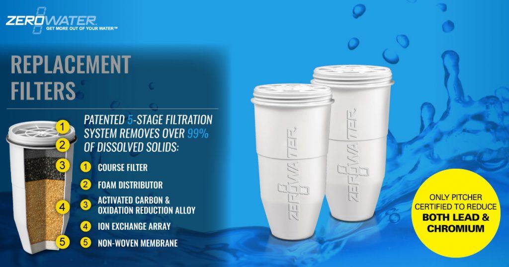 ZeroWater Premium water filter infographic