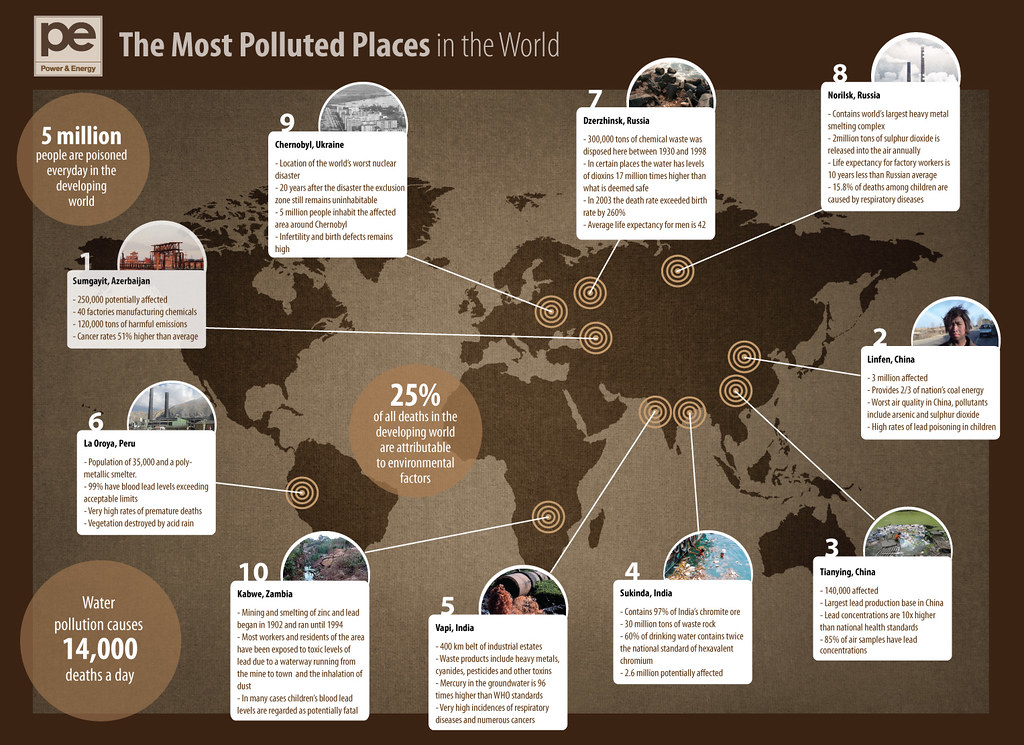 Most polluted Places in the Wolrd - Health effects of lead in tap water