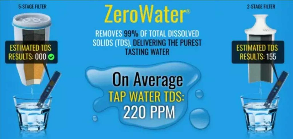 Why YOU Need A 5 Stage Water Filter from ZeroWater in 2021