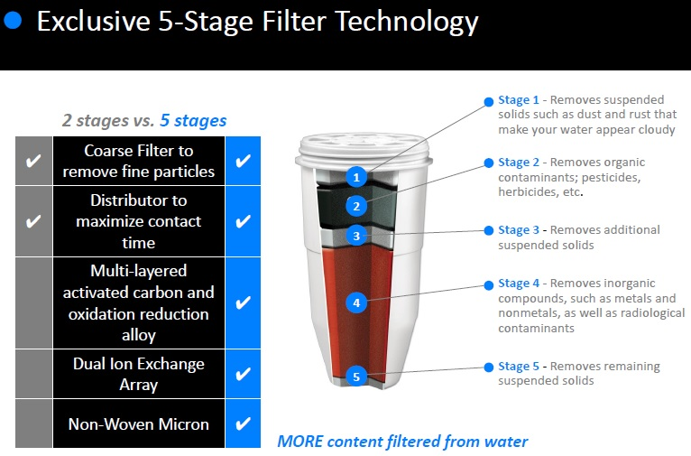 This is Why YOU Need A Premium 5 Stage Water Filter from ZeroWater in 2021