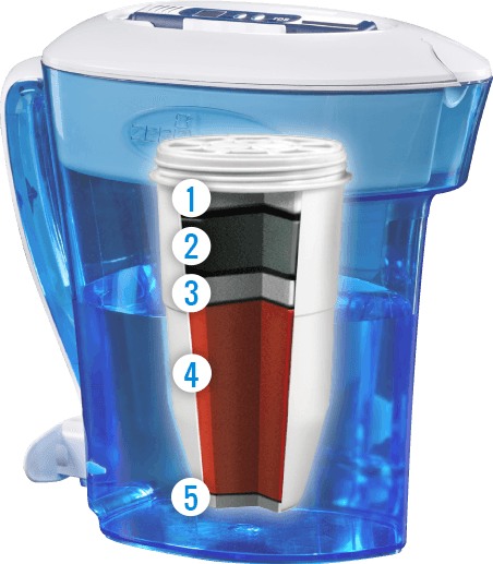The ZeroWater Premium 5 stage filter, in a typical family sized jug