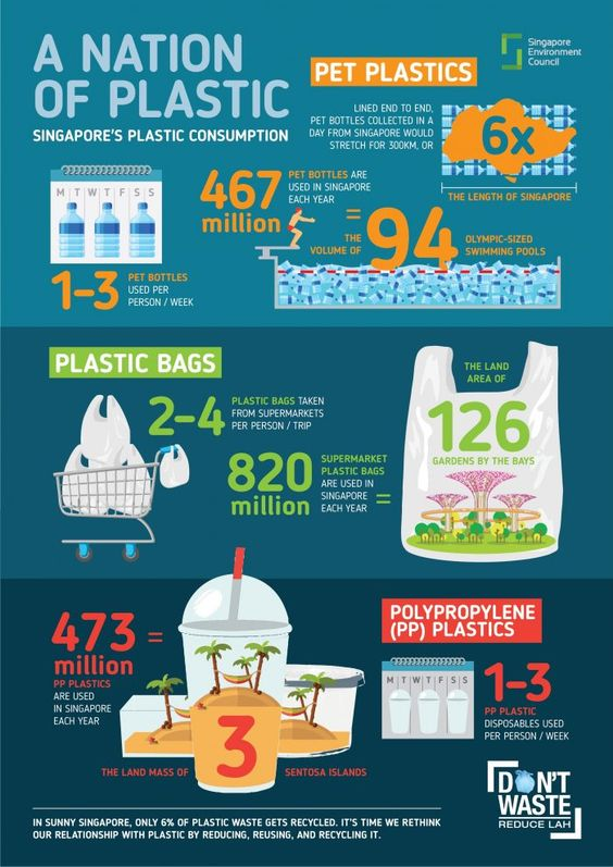 Plastic pollution info graphic by Sunny Singapore.
